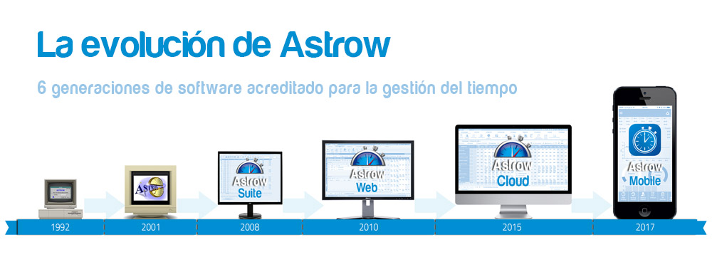 The Astrow Evolution